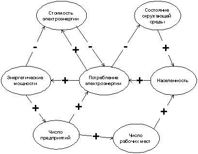 Когнитивная карта