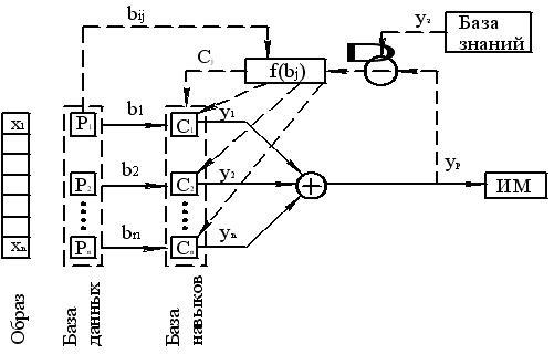 Структурная схема обучаемой
